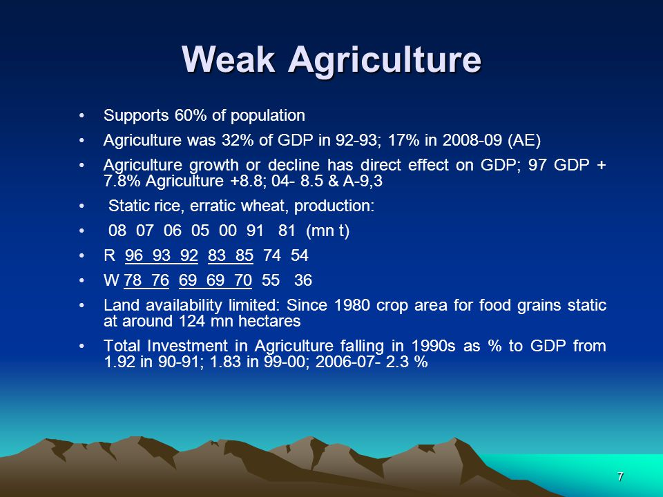 Weak Agriculture Supports 60% of population