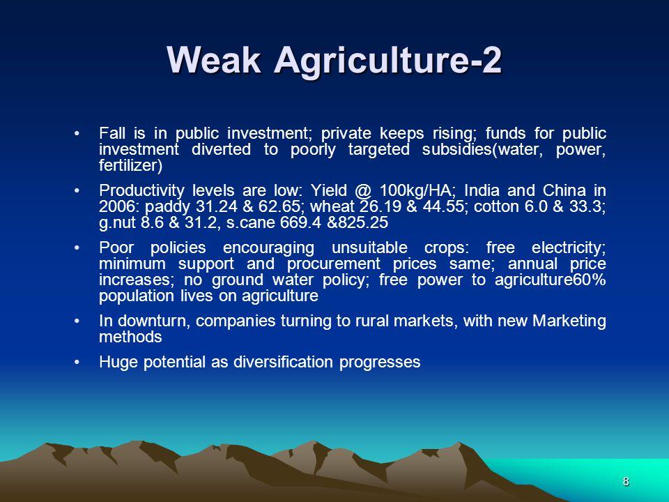 Weak Agriculture-2