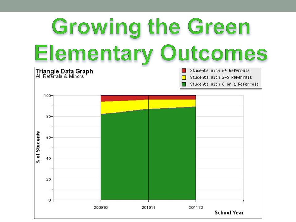 Growing the Green Elementary Outcomes