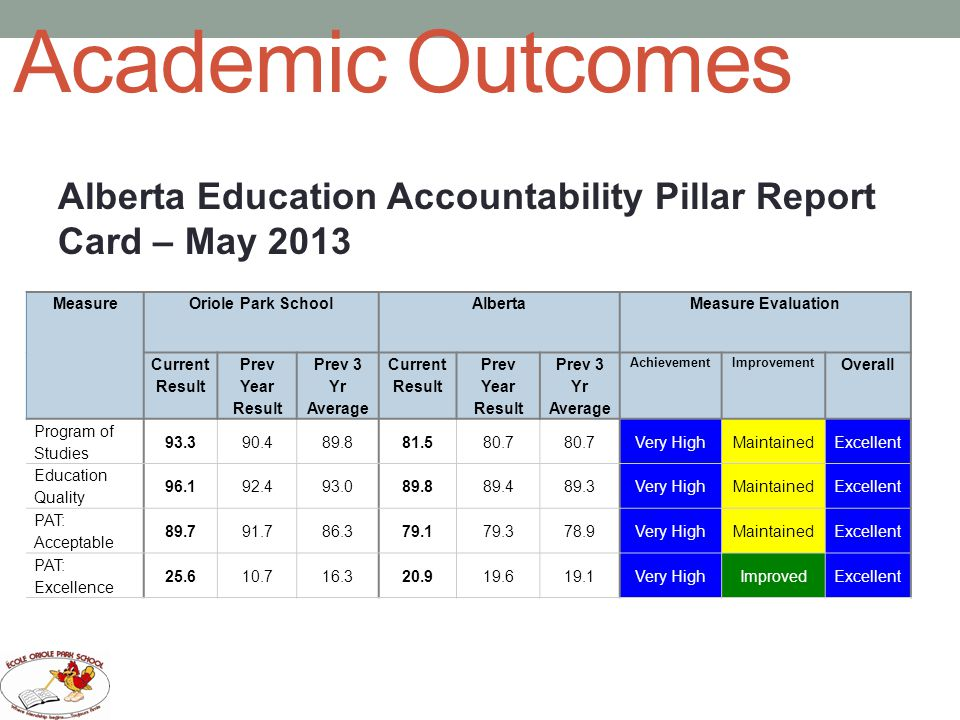 Academic Outcomes Alberta Education Accountability Pillar Report Card – May 2013. Measure. Oriole Park School.