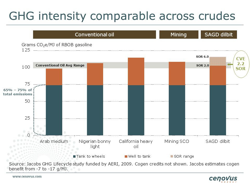 GHG intensity comparable across crudes