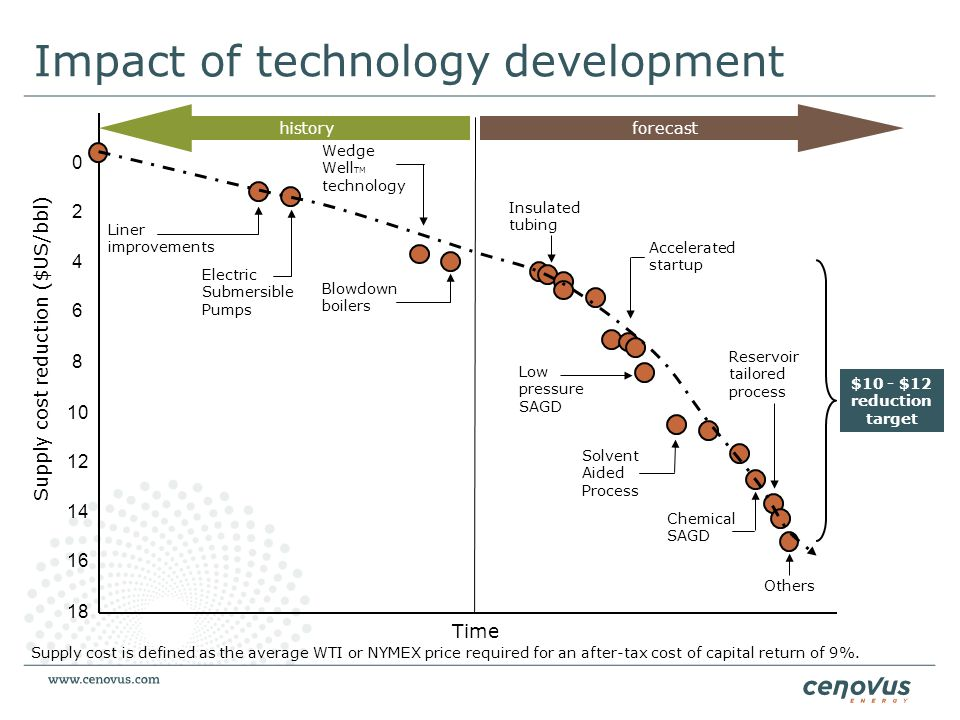 Impact of technology development