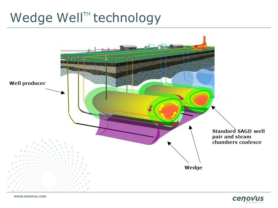 Wedge WellTM technology