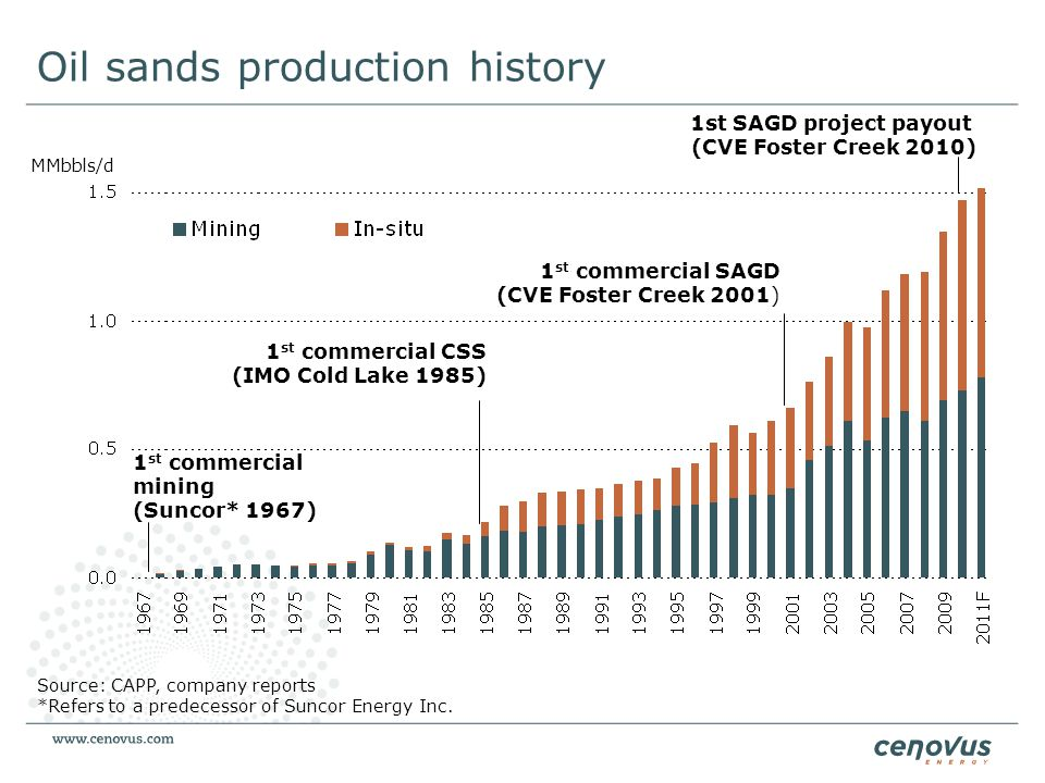 Oil sands production history