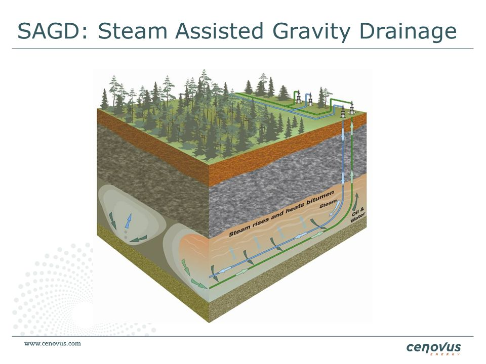 SAGD: Steam Assisted Gravity Drainage