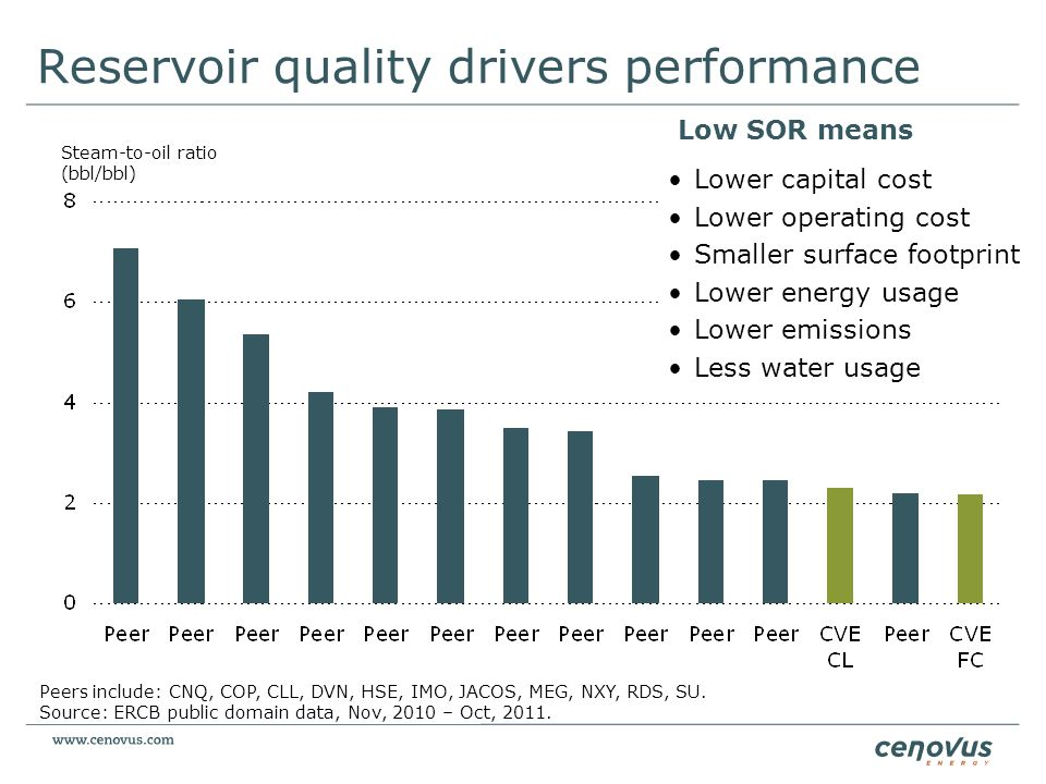 Reservoir quality drivers performance