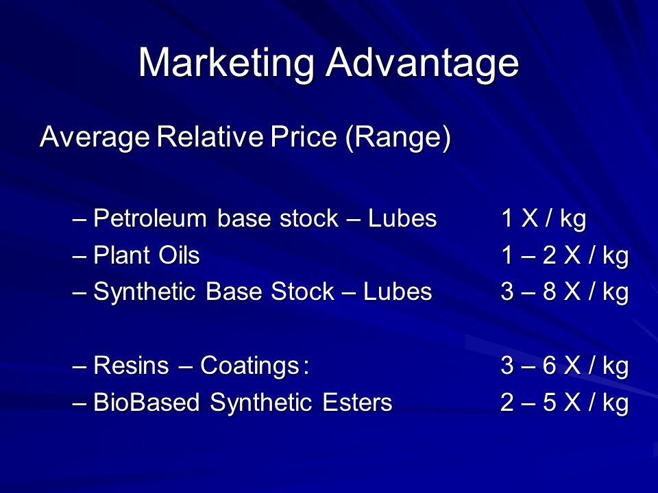 Marketing Advantage Average Relative Price (Range)