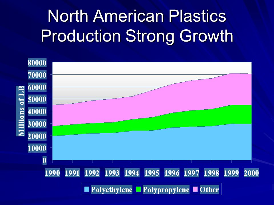 North American Plastics Production Strong Growth