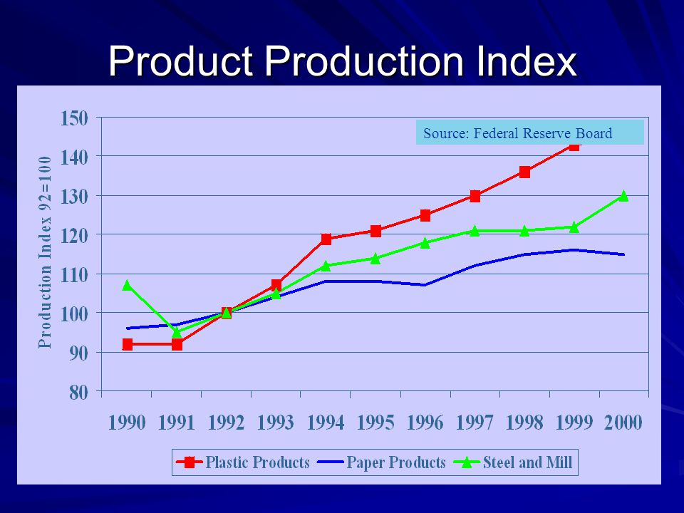 Product Production Index