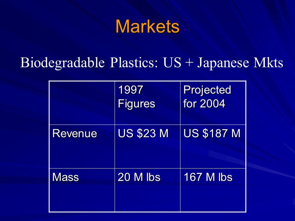 Markets Biodegradable Plastics: US + Japanese Mkts 1997 Figures