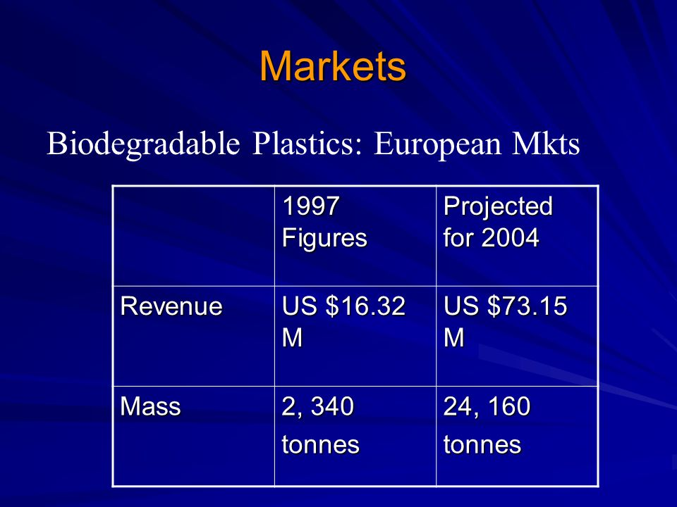 Markets Biodegradable Plastics: European Mkts 1997 Figures