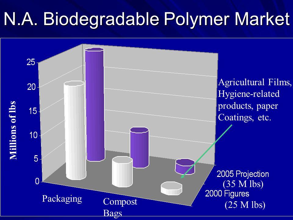N.A. Biodegradable Polymer Market