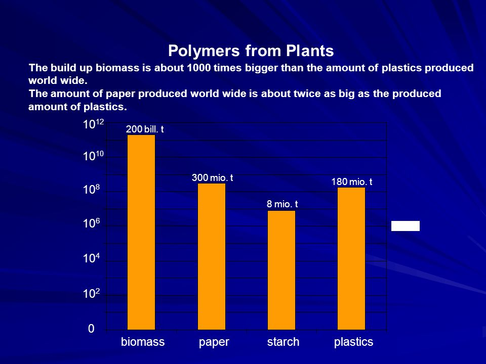 Polymers from Plants 1012 biomass paper starch plastics 1010 108 106