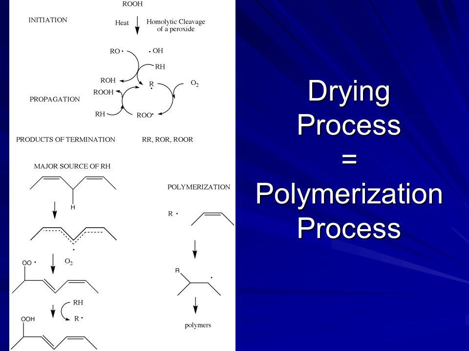 Drying Process = Polymerization Process
