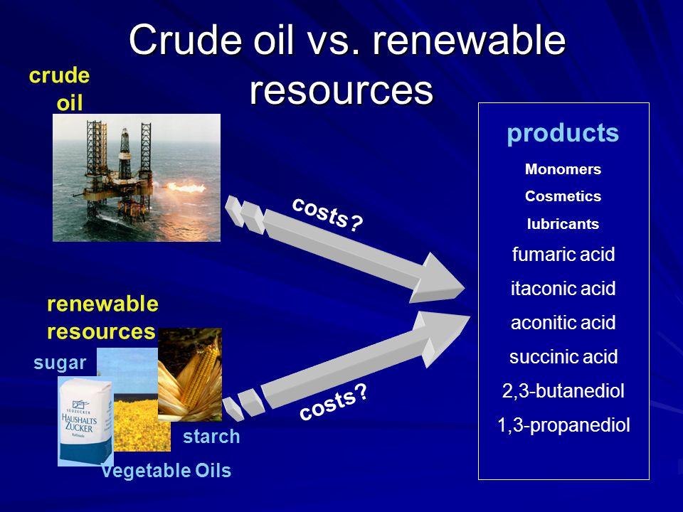Crude oil vs. renewable resources