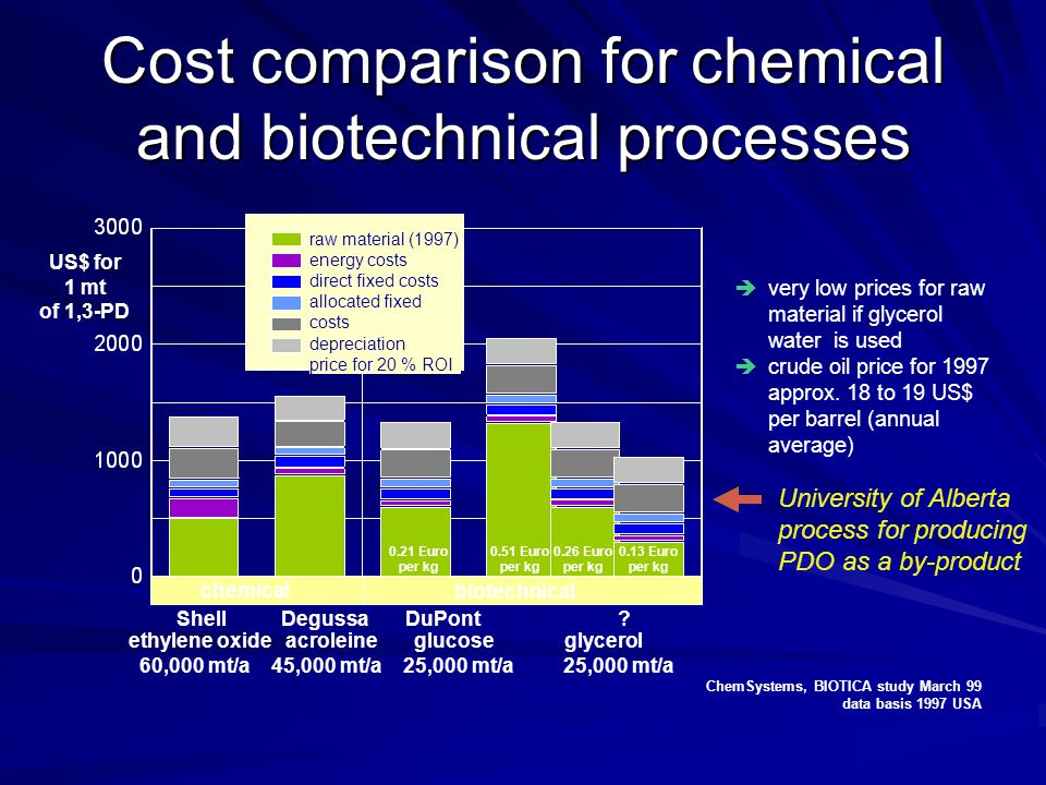 Cost comparison for chemical and biotechnical processes
