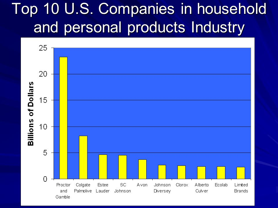 Top 10 U.S. Companies in household and personal products Industry