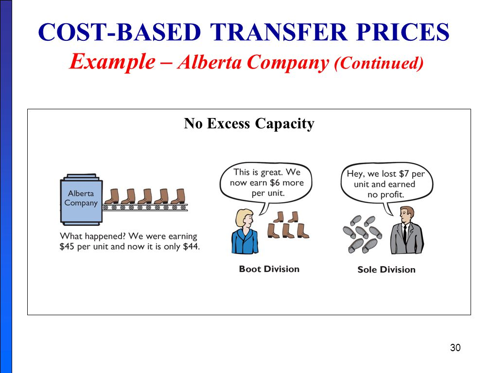 COST-BASED TRANSFER PRICES Example – Alberta Company (Continued)