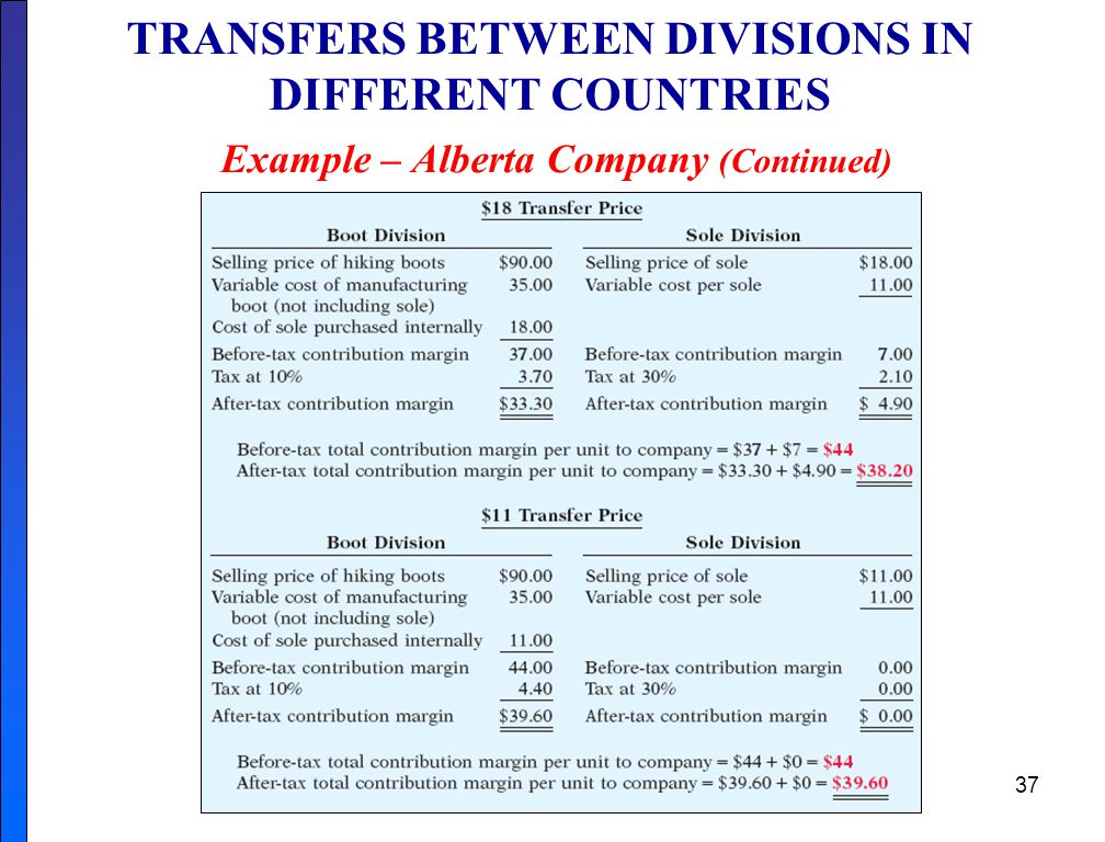 TRANSFERS BETWEEN DIVISIONS IN DIFFERENT COUNTRIES Example – Alberta Company (Continued)