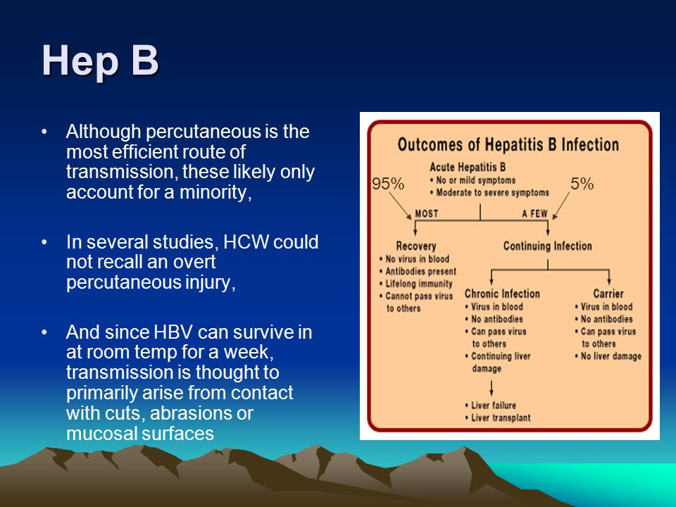 Hep B Although percutaneous is the most efficient route of transmission, these likely only account for a minority,