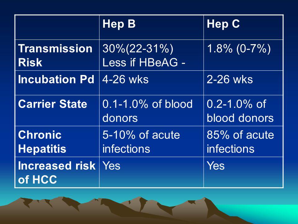 Hep B Hep C. TransmissionRisk. 30%(22-31%) Less if HBeAG - 1.8% (0-7%) Incubation Pd. 4-26 wks.