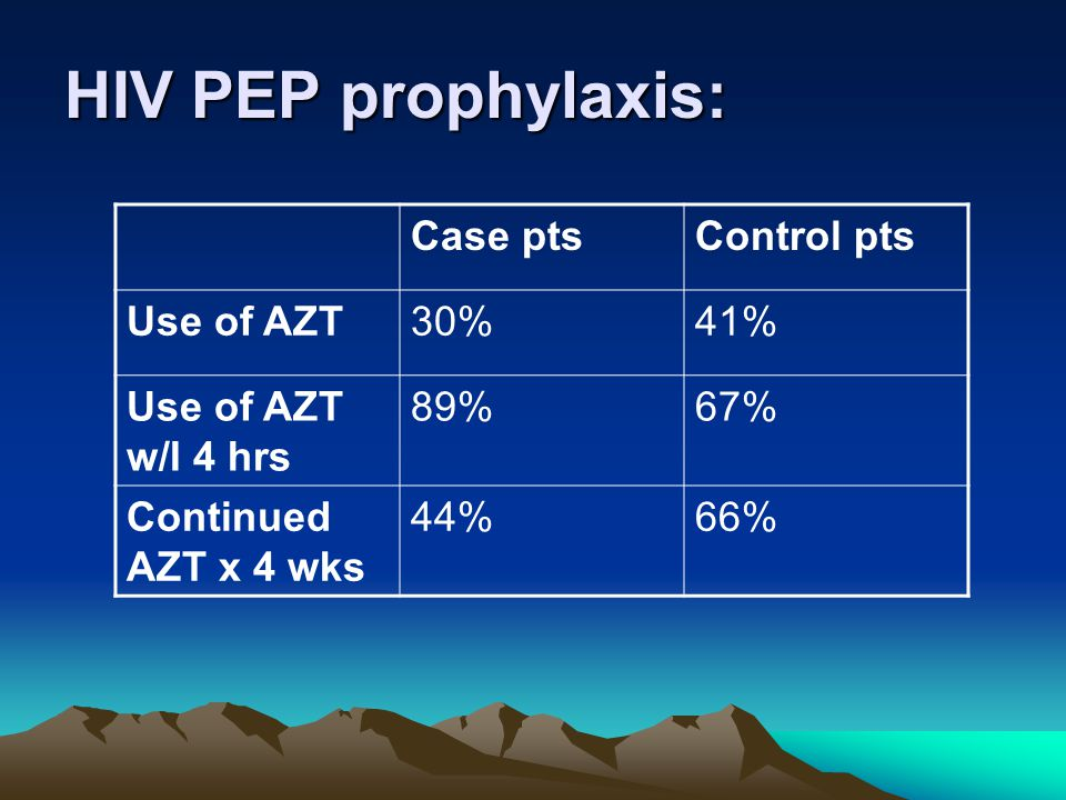HIV PEP prophylaxis: Case pts Control pts Use of AZT 30% 41%