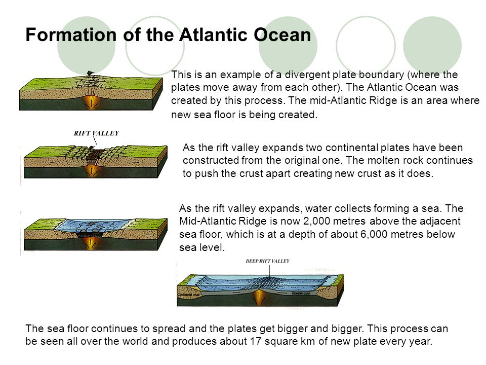 Formation of the Atlantic Ocean