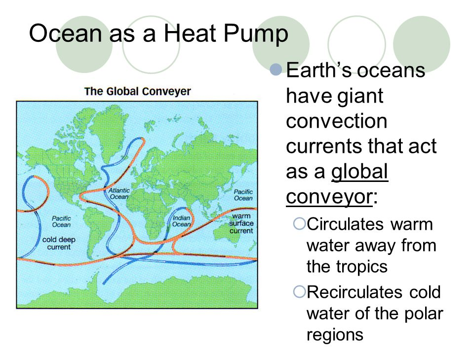 Ocean as a Heat Pump Earth's oceans have giant convection currents that act as a global conveyor: Circulates warm water away from the tropics.