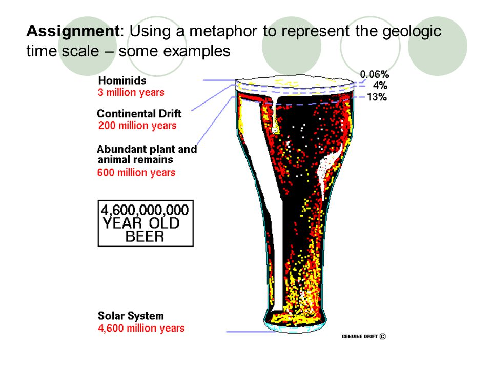 Assignment: Using a metaphor to represent the geologic time scale – some examples