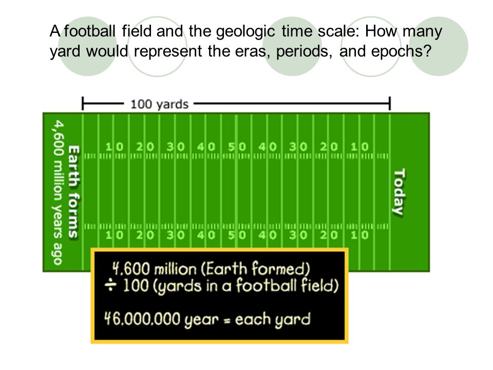 A football field and the geologic time scale: How many yard would represent the eras, periods, and epochs