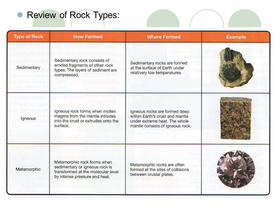 Review of Rock Types: