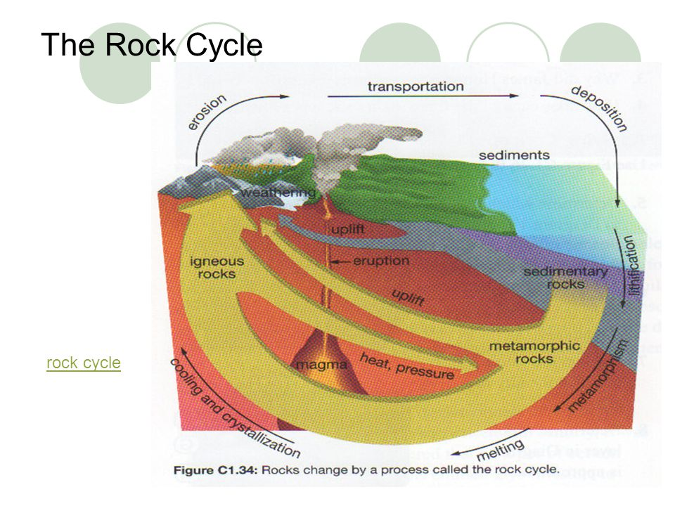 The Rock Cycle rock cycle