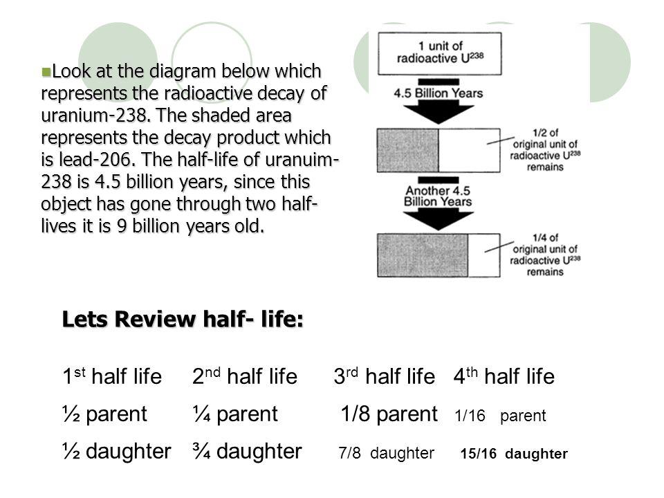 Lets Review half- life: 1st half life 2nd half life 3rd half life