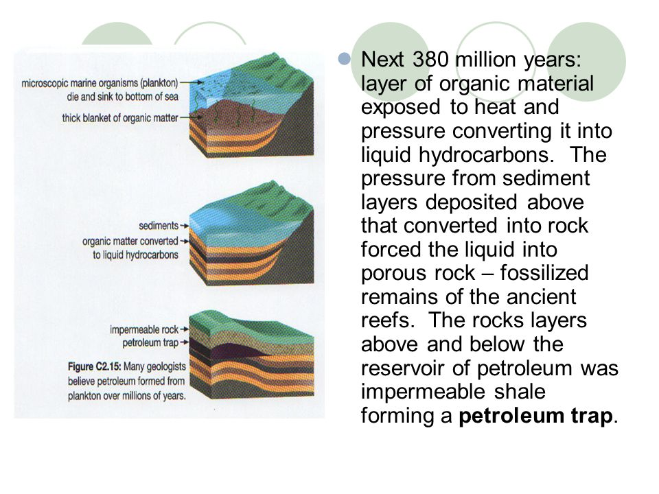 Next 380 million years: layer of organic material exposed to heat and pressure converting it into liquid hydrocarbons.