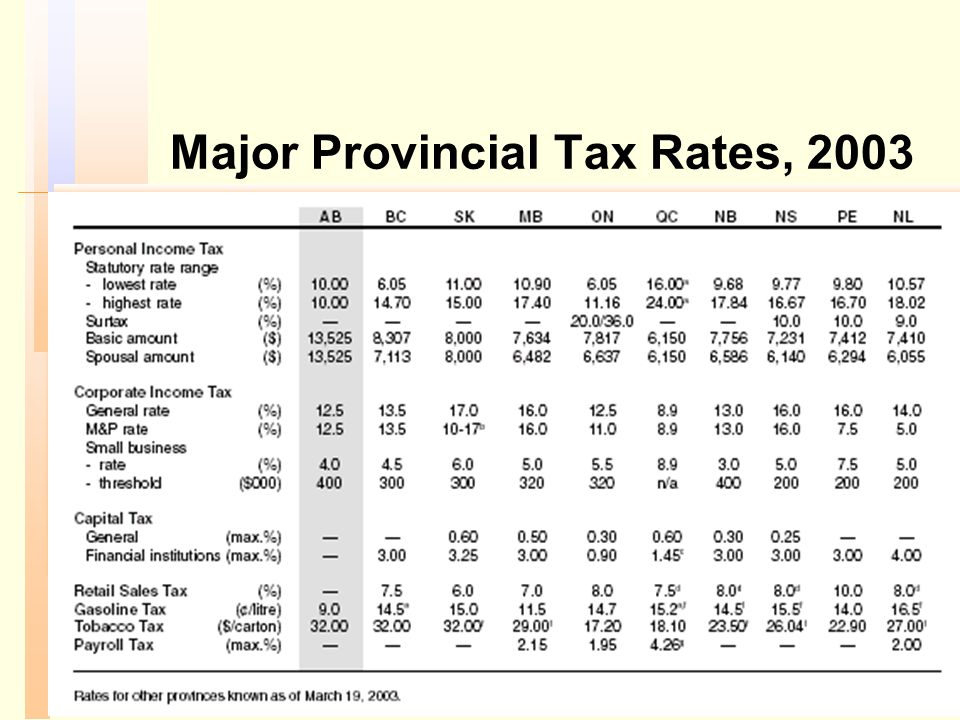 Major Provincial Tax Rates, 2003