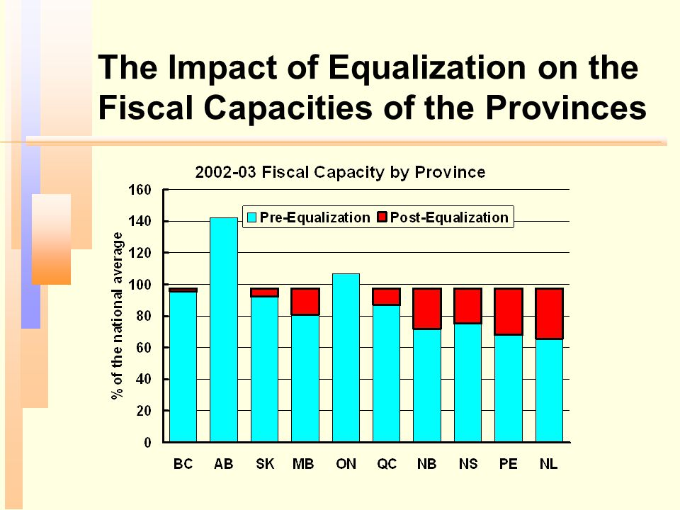 The Impact of Equalization on the Fiscal Capacities of the Provinces