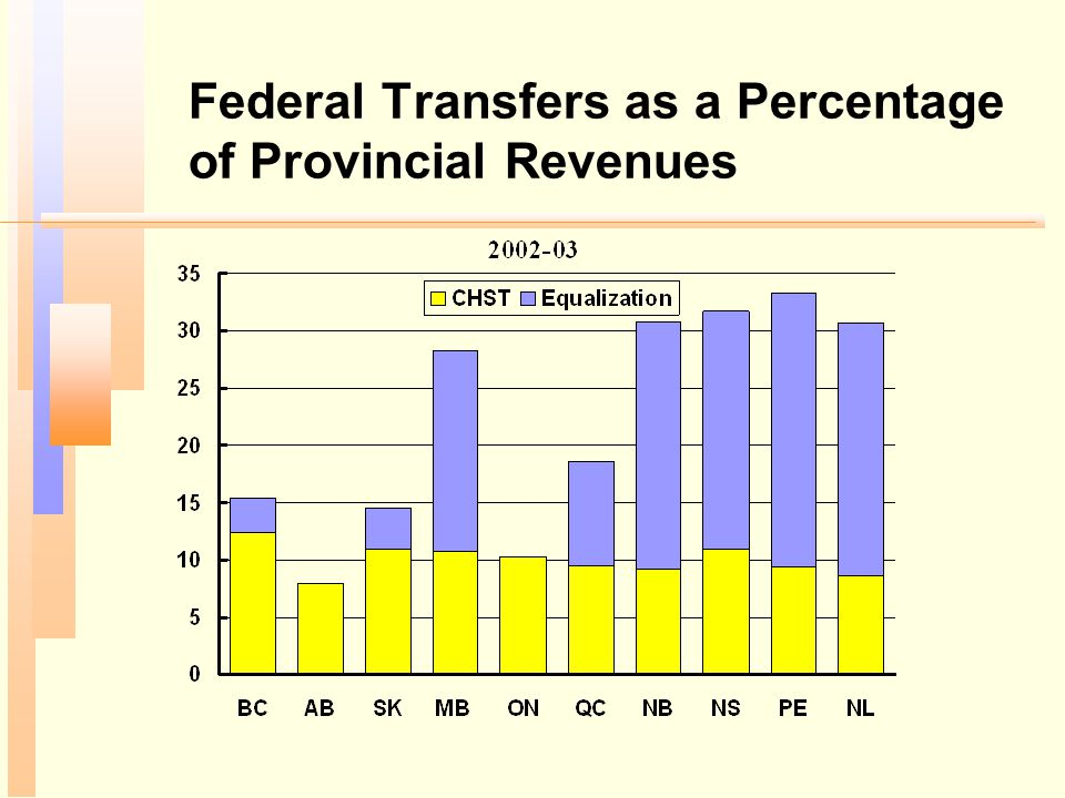 Federal Transfers as a Percentage of Provincial Revenues