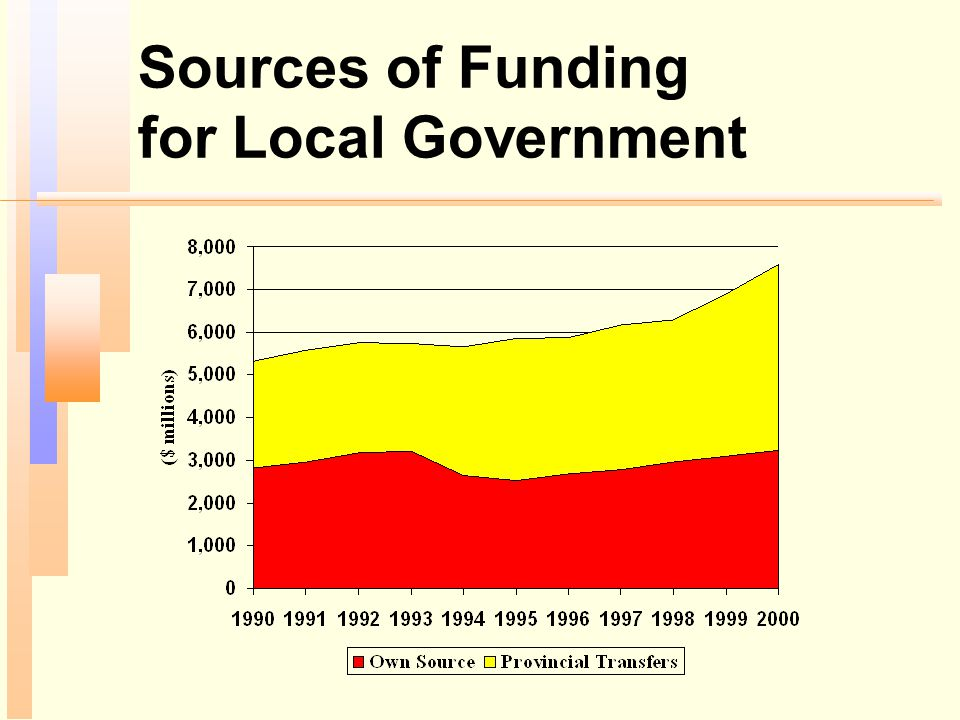 Sources of Funding for Local Government