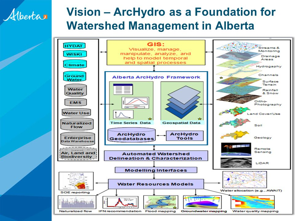 Vision – ArcHydro as a Foundation for Watershed Management in Alberta