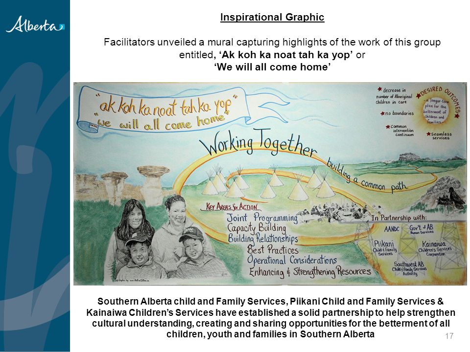Inspirational Graphic Facilitators unveiled a mural capturing highlights of the work of this group entitled, 'Ak koh ka noat tah ka yop' or 'We will all come home'