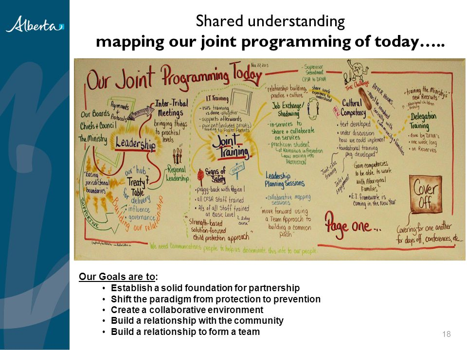 Shared understanding mapping our joint programming of today…..