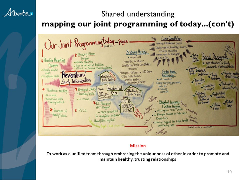 Shared understanding mapping our joint programming of today...(con't)