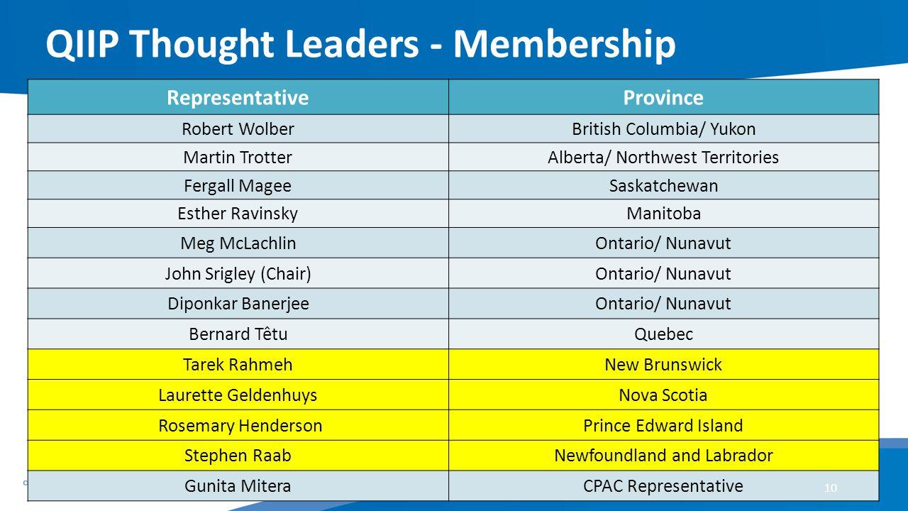 QIIP Thought Leaders - Membership