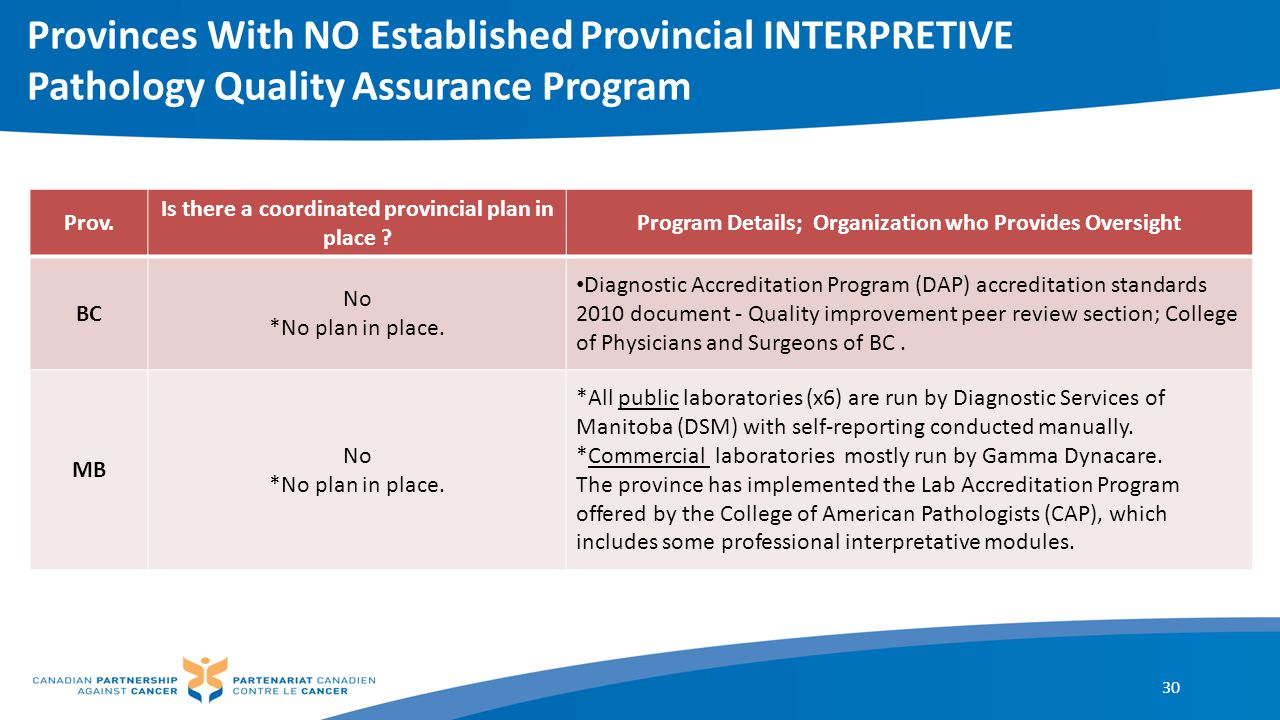 Provinces With NO Established Provincial INTERPRETIVE Pathology Quality Assurance Program