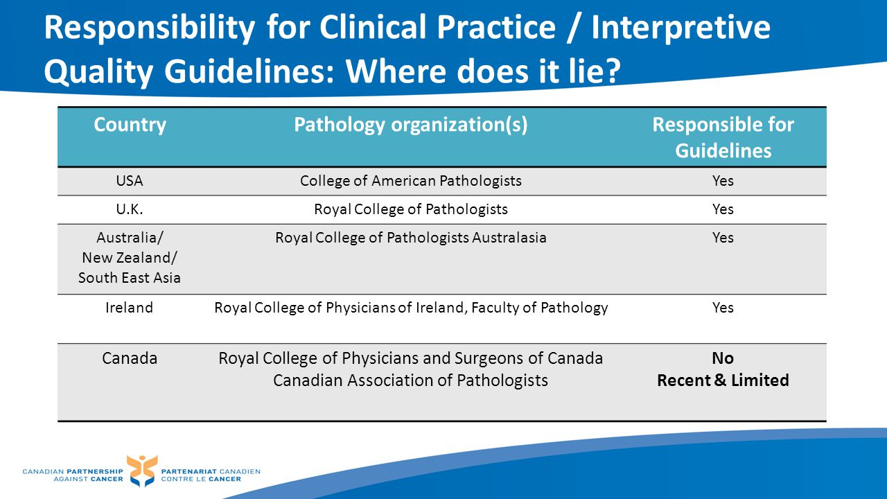 Pathology organization(s) Responsible for Guidelines