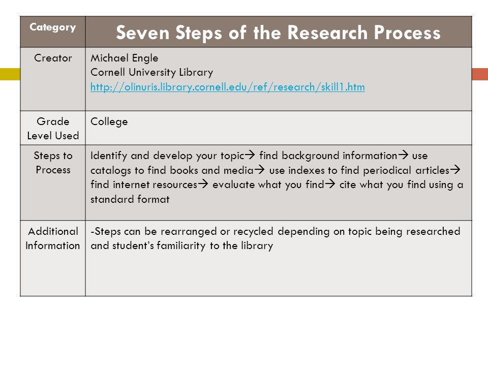 Seven Steps of the Research Process