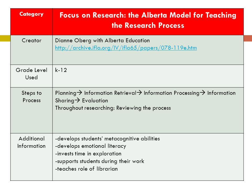 Focus on Research: the Alberta Model for Teaching the Research Process