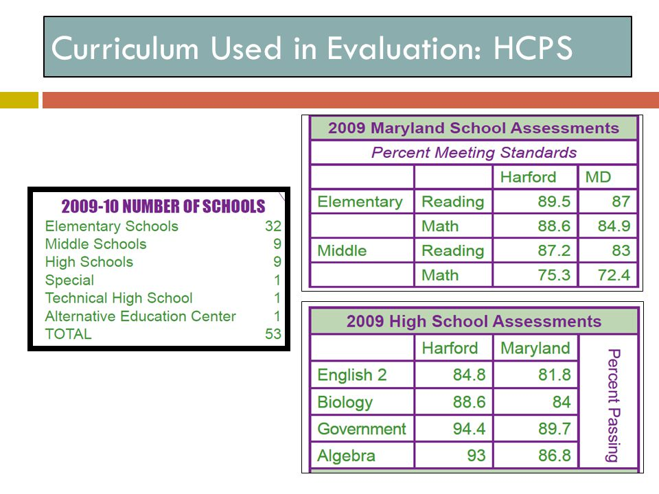 Curriculum Used in Evaluation: HCPS