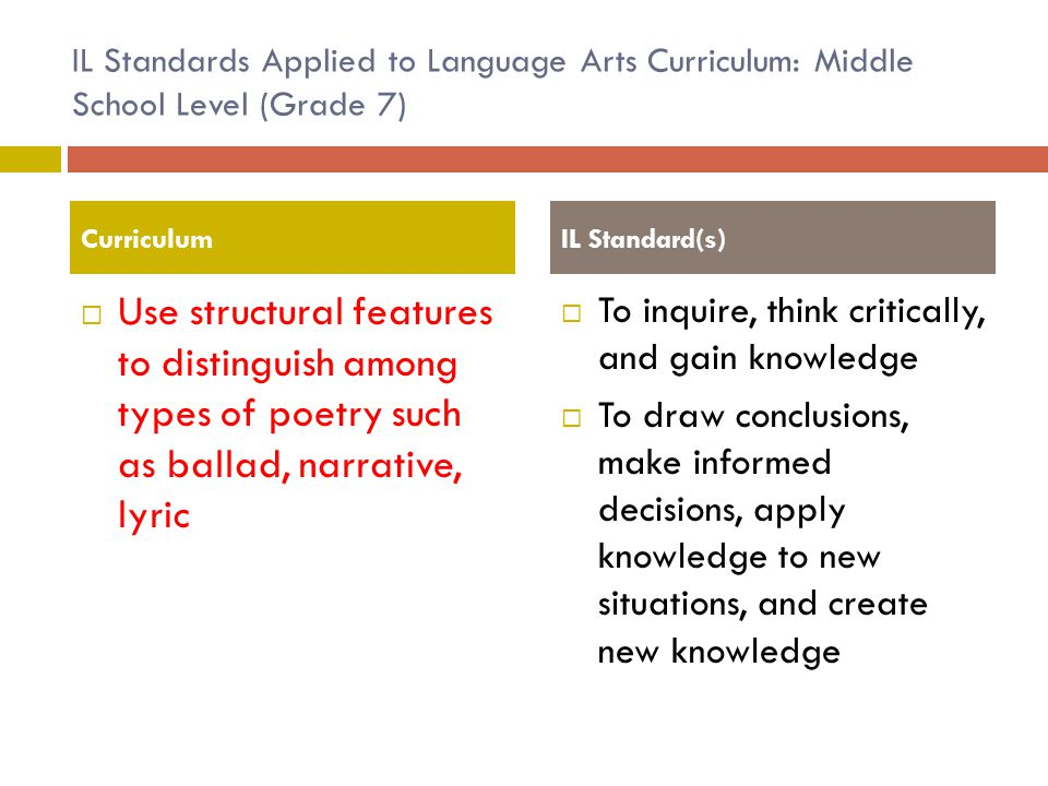 IL Standards Applied to Language Arts Curriculum: Middle School Level (Grade 7)