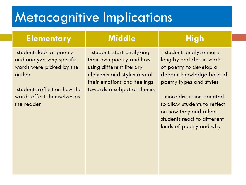 Metacognitive Implications
